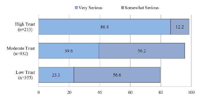 Figure 3. Seriousness of Climate Change by Belief about Climate Change (%)