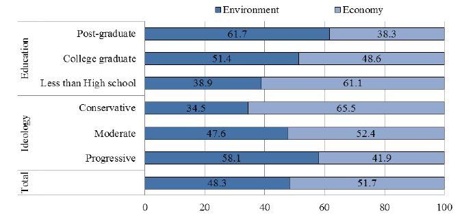 Figure 4. Environment vs. Economy (in %)