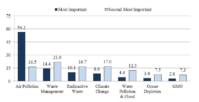 Figure 1. Most Important Environmental Problem  (%)