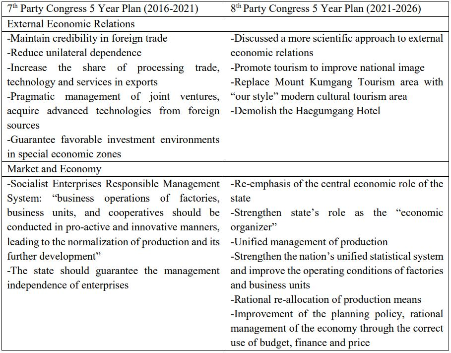 Table 1. Changes in Economic Measures