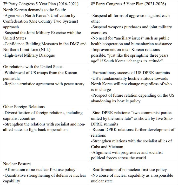 Table 2. Changes in Foreign Policy