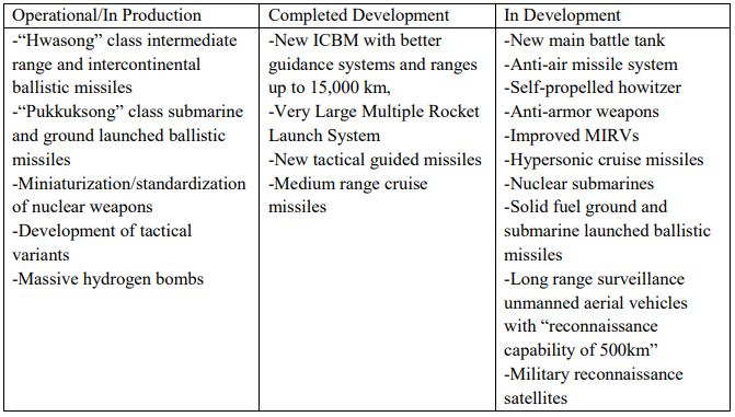 Table 3. North Korea's new weapons systems as reported in the 8th Party Congress work report
