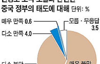 ASAN Breaking Poll: In the Wake of the Artillery Attack on Yeonpyeong Island