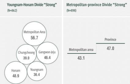 Source of Social Conflict : Youngnam-Honam/Metropolitan-Province